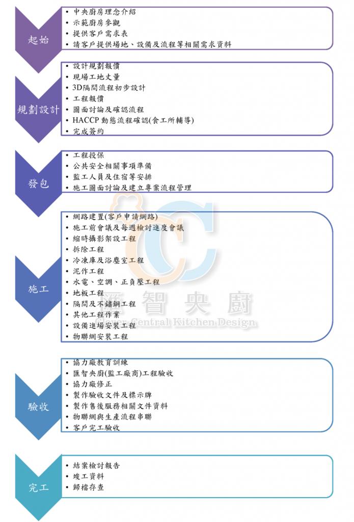 央廚規劃流程