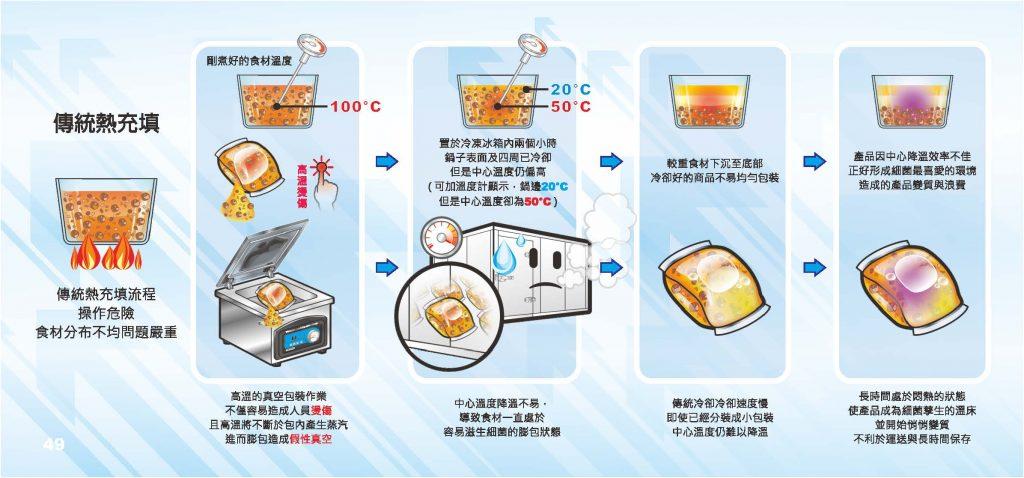 冷藏庫冷卻食品