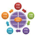 「五非系統」守護食安